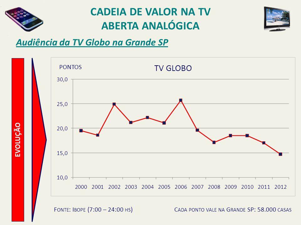 EVOLUÇÃO Audiência da TV Globo na Grande SP PONTOS F ONTE : I BOPE (7:00 – 24:00 HS )C ADA PONTO VALE NA G RANDE SP: 58.000 CASAS CADEIA DE VALOR NA T