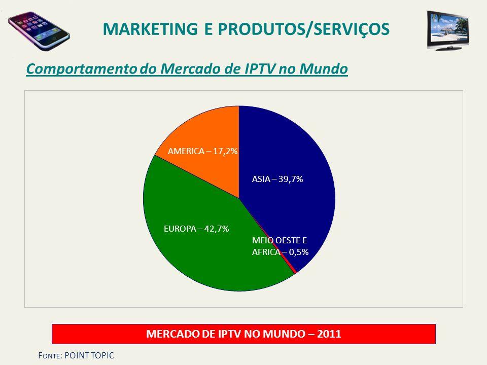 Comportamento do Mercado de IPTV no Mundo MERCADO DE IPTV NO MUNDO – 2011 ASIA – 39,7% AMERICA – 17,2% EUROPA – 42,7% MEIO OESTE E AFRICA – 0,5% F ONT