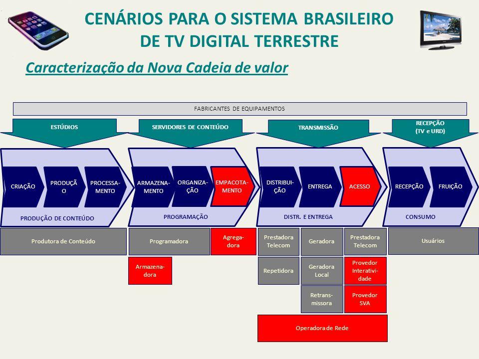 CENÁRIOS PARA O SISTEMA BRASILEIRO DE TV DIGITAL TERRESTRE Caracterização da Nova Cadeia de valor PAPAPAPA CRIAÇÃO PRODUÇÃ O PROCESSA- MENTO ARMAZENA-