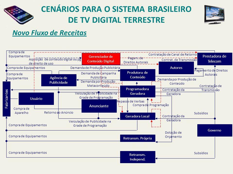 CENÁRIOS PARA O SISTEMA BRASILEIRO DE TV DIGITAL TERRESTRE Novo Fluxo de Receitas Produtora de Conteúdo Programadora Geradora Geradora Local Retransm.