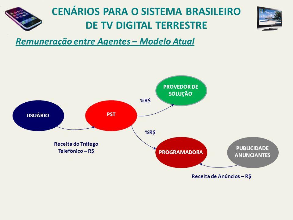CENÁRIOS PARA O SISTEMA BRASILEIRO DE TV DIGITAL TERRESTRE Remuneração entre Agentes – Modelo Atual USUÁRIO PST Receita do Tráfego Telefônico – R$ %R$