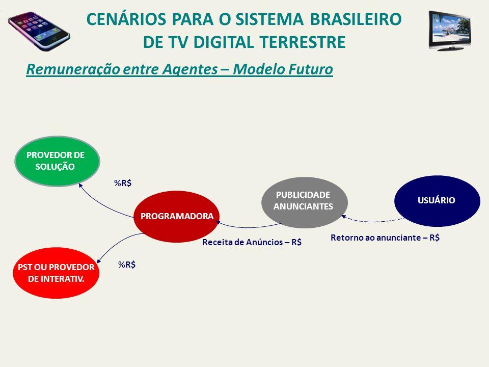 CENÁRIOS PARA O SISTEMA BRASILEIRO DE TV DIGITAL TERRESTRE Remuneração entre Agentes – Modelo Futuro USUÁRIO PST OU PROVEDOR DE INTERATIV. Retorno ao