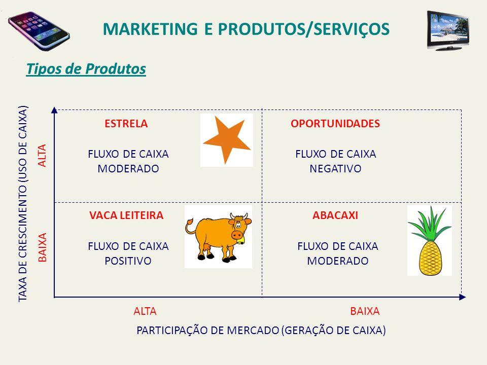 Tipos de Produtos MARKETING E PRODUTOS/SERVIÇOS Tipos de Produtos ALTABAIXA PARTICIPAÇÃO DE MERCADO (GERAÇÃO DE CAIXA) ALTA BAIXA TAXA DE CRESCIMENTO