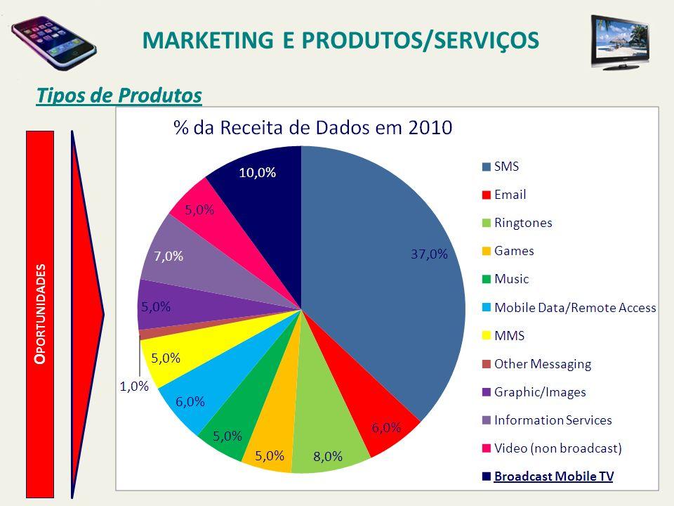 Tipos de Produtos MARKETING E PRODUTOS/SERVIÇOS Tipos de Produtos O PORTUNIDADES