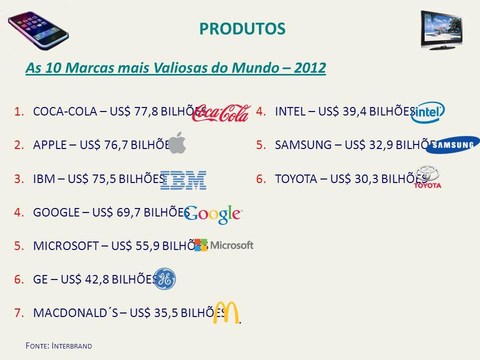 As 10 Marcas mais Valiosas do Mundo – 2012 PRODUTOS 1.COCA-COLA – US$ 77,8 BILHÕES 2.APPLE – US$ 76,7 BILHÕES 3.IBM – US$ 75,5 BILHÕES 4.GOOGLE – US$
