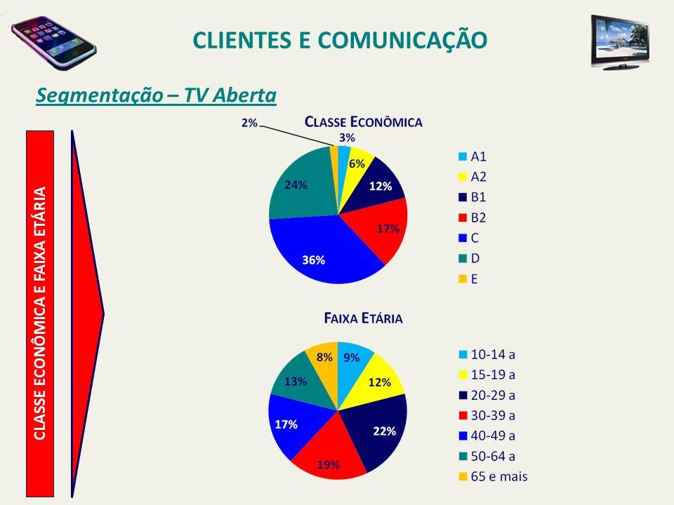 Segmentação – TV Aberta CLASSE ECONÔMICA E FAIXA ETÁRIA CLIENTES E COMUNICAÇÃO