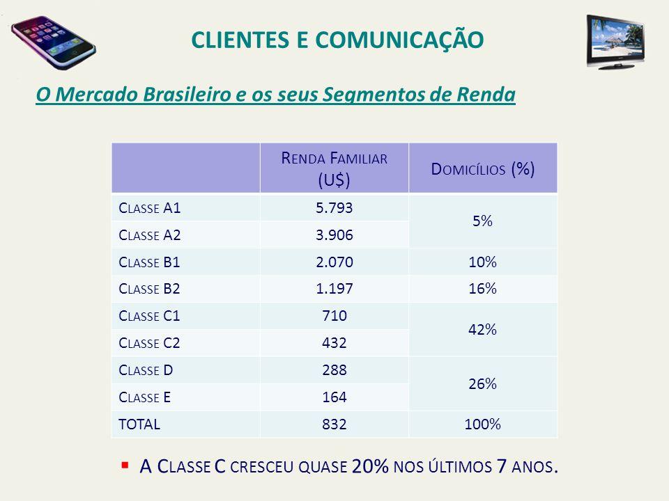 O Mercado Brasileiro e os seus Segmentos de Renda CLIENTES E COMUNICAÇÃO R ENDA F AMILIAR (U$) D OMICÍLIOS (%) C LASSE A15.793 5% C LASSE A23.906 C LA