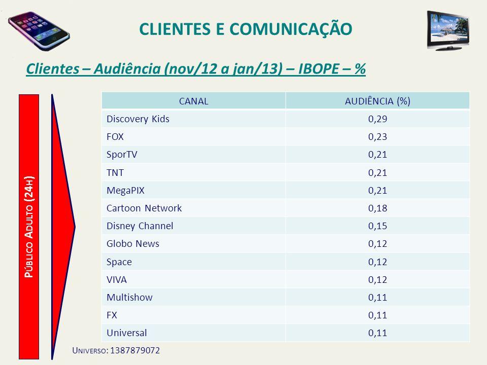 Clientes – Audiência (nov/12 a jan/13) – IBOPE – % P ÚBLICO A DULTO (24 H ) CLIENTES E COMUNICAÇÃO CANALAUDIÊNCIA (%) Discovery Kids0,29 FOX0,23 SporT