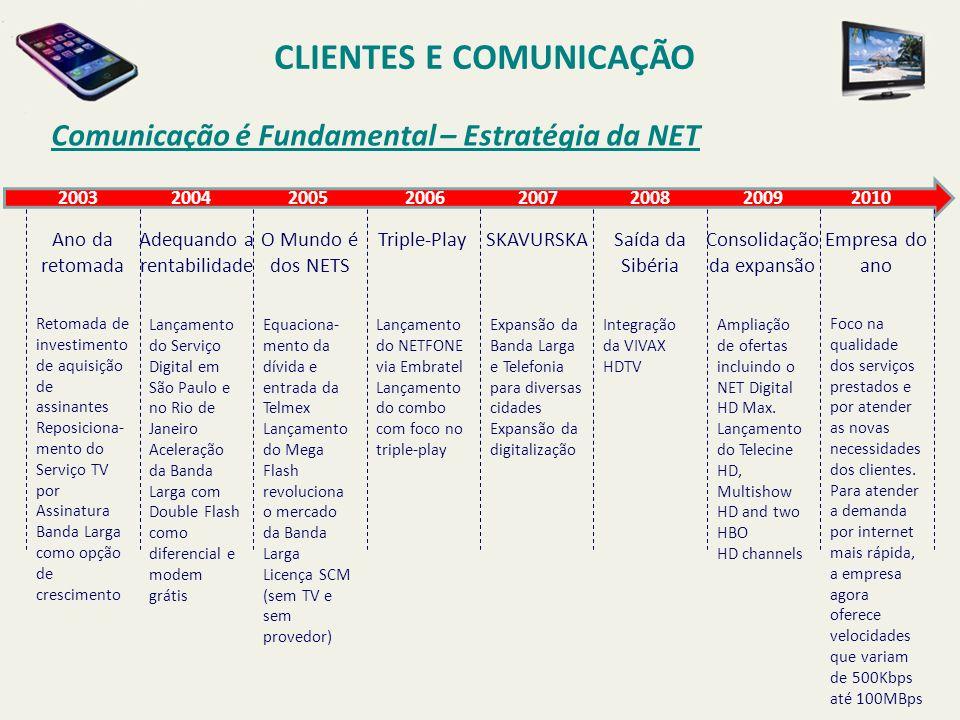 Comunicação é Fundamental – Estratégia da NET CLIENTES E COMUNICAÇÃO 2003 2004 2005 2006 2007 2008 2009 2010 Ano da retomada Adequando a rentabilidade