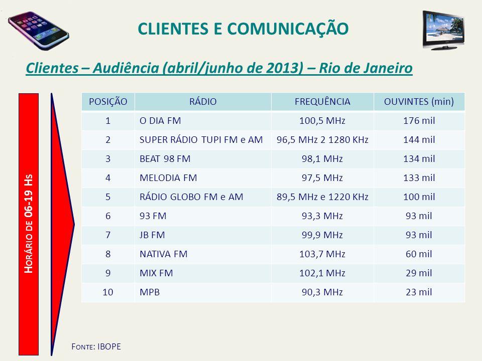 Clientes – Audiência (abril/junho de 2013) – Rio de Janeiro H ORÁRIO DE 06-19 H S CLIENTES E COMUNICAÇÃO POSIÇÃORÁDIOFREQUÊNCIAOUVINTES (min) 1O DIA F