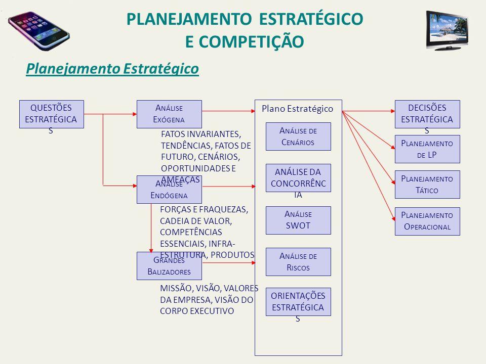 Planejamento Estratégico QUESTÕES ESTRATÉGICA S A NÁLISE E XÓGENA A NÁLISE E NDÓGENA G RANDES B ALIZADORES DECISÕES ESTRATÉGICA S FATOS INVARIANTES, T