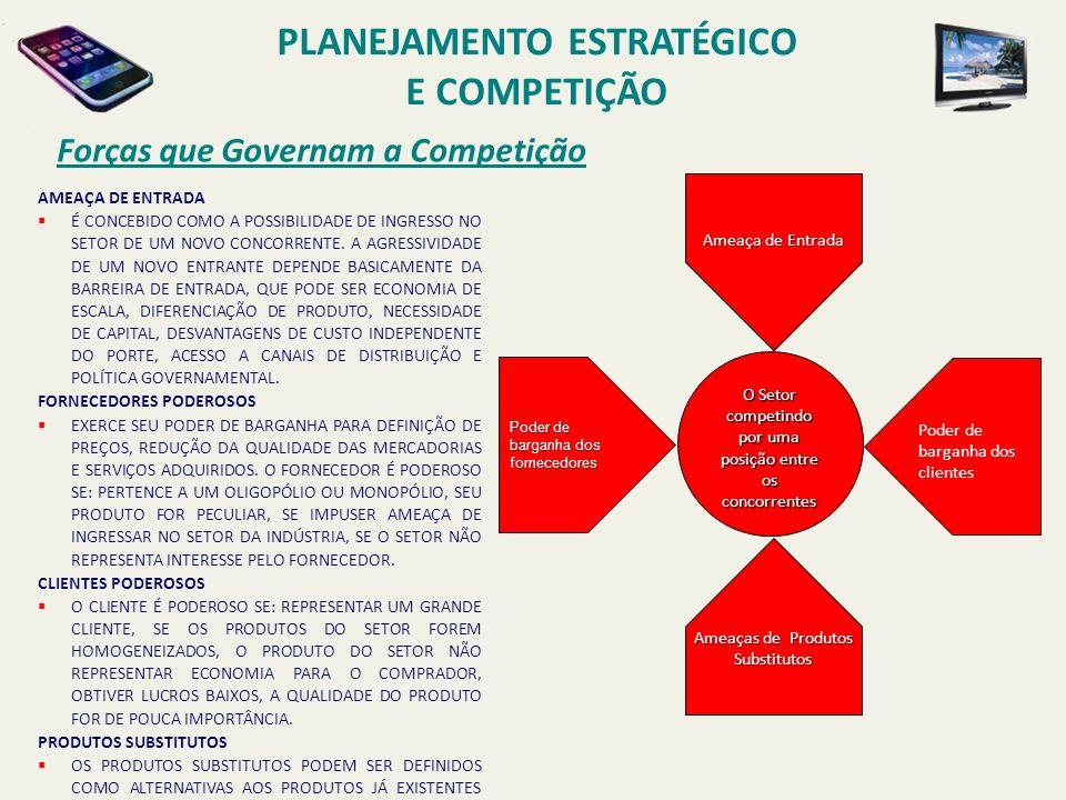 Forças que Governam a Competição O Setor competindo por uma posição entre os concorrentes Poder de barganha dos fornecedores Ameaça de Entrada Ameaças