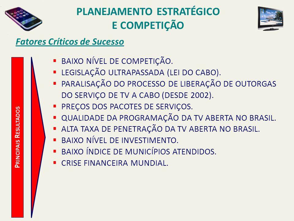 Fatores Críticos de Sucesso BAIXO NÍVEL DE COMPETIÇÃO. LEGISLAÇÃO ULTRAPASSADA (LEI DO CABO). PARALISAÇÃO DO PROCESSO DE LIBERAÇÃO DE OUTORGAS DO SERV