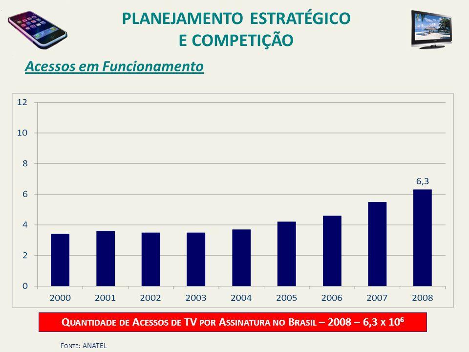 Acessos em Funcionamento Q UANTIDADE DE A CESSOS DE TV POR A SSINATURA NO B RASIL – 2008 – 6,3 X 10 6 F ONTE : ANATEL PLANEJAMENTO ESTRATÉGICO E COMPE