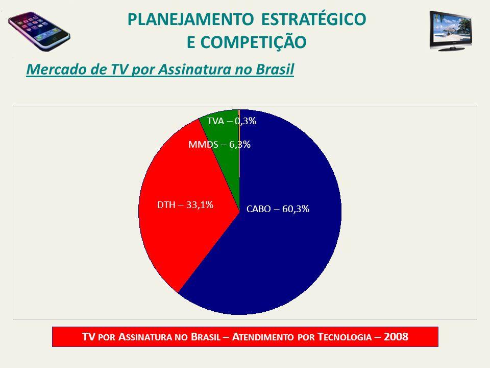 Mercado de TV por Assinatura no Brasil TV POR A SSINATURA NO B RASIL – A TENDIMENTO POR T ECNOLOGIA – 2008 CABO – 60,3% DTH – 33,1% MMDS – 6,3% TVA –