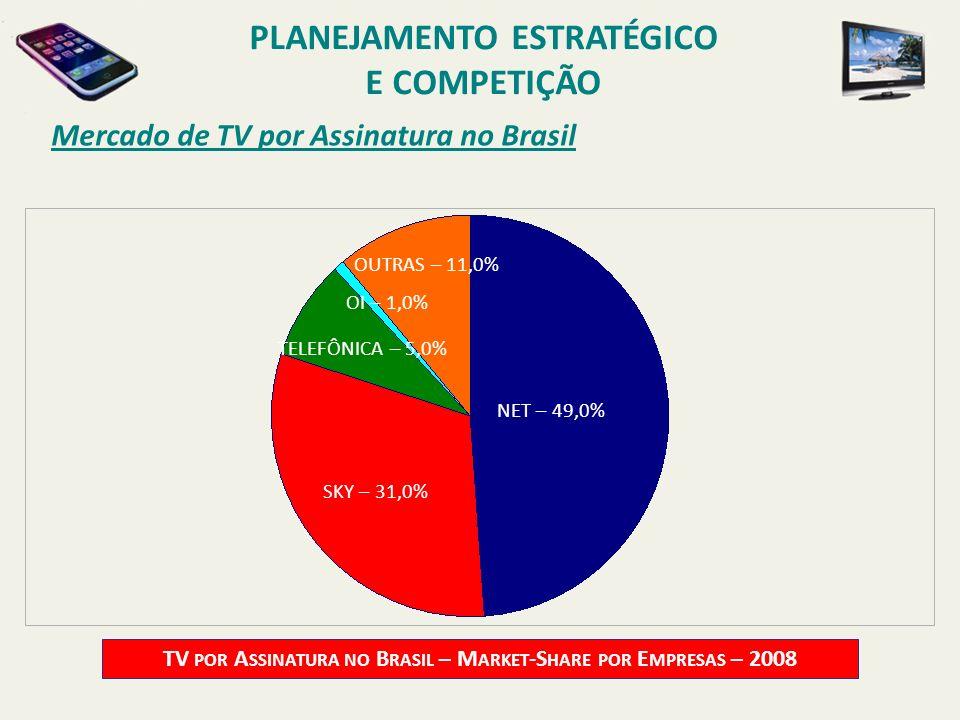 Mercado de TV por Assinatura no Brasil TV POR A SSINATURA NO B RASIL – M ARKET -S HARE POR E MPRESAS – 2008 NET – 49,0% TELEFÔNICA – 5,0% OUTRAS – 11,
