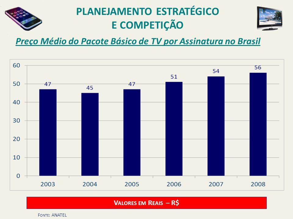 Preço Médio do Pacote Básico de TV por Assinatura no Brasil V ALORES EM R EAIS – R$ F ONTE : ANATEL PLANEJAMENTO ESTRATÉGICO E COMPETIÇÃO