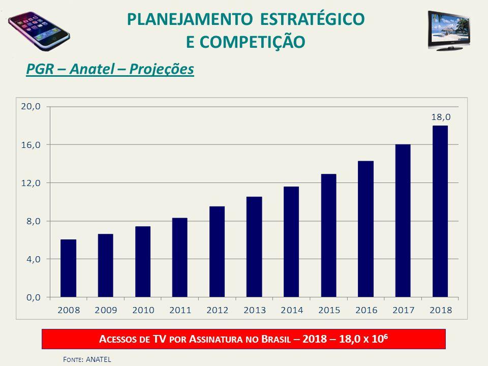 PGR – Anatel – Projeções A CESSOS DE TV POR A SSINATURA NO B RASIL – 2018 – 18,0 X 10 6 F ONTE : ANATEL PLANEJAMENTO ESTRATÉGICO E COMPETIÇÃO