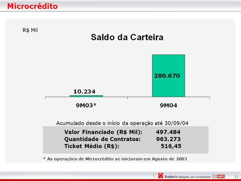 11 * As operações de Microcrédito se iniciaram em Agosto de 2003 Microcrédito R$ Mil Valor Financiado (R$ Mil): 497.484 Quantidade de Contratos: 963.273 Ticket Médio (R$): 516,45 Acumulado desde o início da operação até 30/09/04