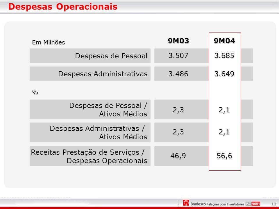 12 Despesas Operacionais Em Milhões Despesas Administrativas Despesas de Pessoal / Ativos Médios Despesas Administrativas / Ativos Médios Receitas Prestação de Serviços / Despesas Operacionais Despesas de Pessoal 9M03 3.685 3.649 2,1 2,1 56,6 9M04 3.507 3.486 2,3 2,3 46,9 %