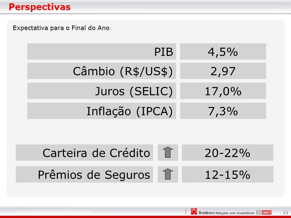 13 Perspectivas PIB4,5% Câmbio (R$/US$)2,97 Juros (SELIC)17,0% Inflação (IPCA)7,3% Carteira de Crédito20-22% Prêmios de Seguros12-15% Expectativa para