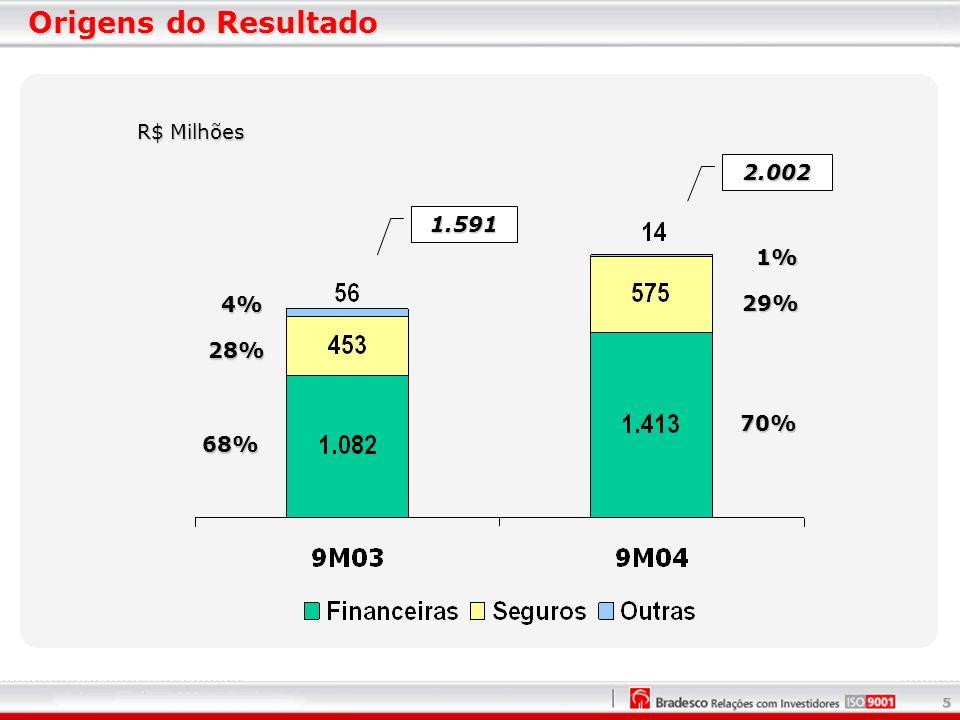 5 Origens do Resultado R$ Milhões 70% 29% 1% 68% 28% 4% 2.002 1.591