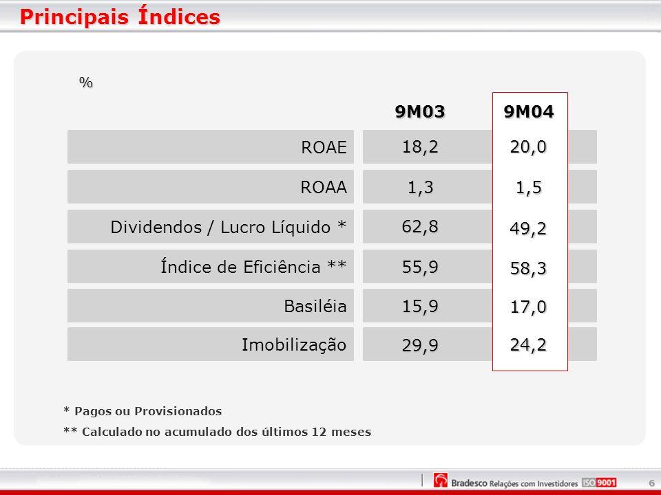 6 Principais Índices % ROAA Dividendos / Lucro Líquido * Índice de Eficiência ** Basiléia Imobilização ROAE 9M03 20,0 1,5 49,2 58,3 17,0 24,2 9M04 18,2 1,3 62,8 55,9 15,9 29,9 * Pagos ou Provisionados ** Calculado no acumulado dos últimos 12 meses