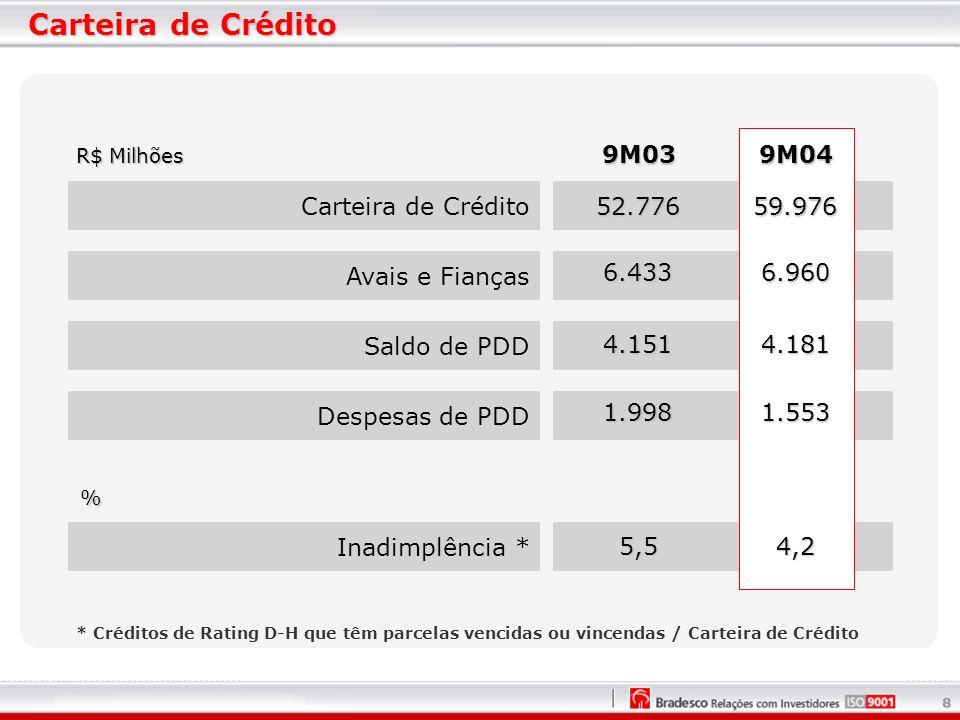 8 Carteira de Crédito R$ Milhões Avais e Fianças Saldo de PDD Despesas de PDD Inadimplência * Carteira de Crédito 9M039M04 % * Créditos de Rating D-H