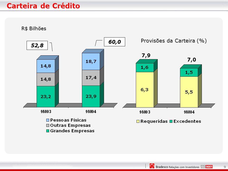 9 Carteira de Crédito Provisões da Carteira (%) 60,0 52,8 7,9 7,0 R$ Bilhões
