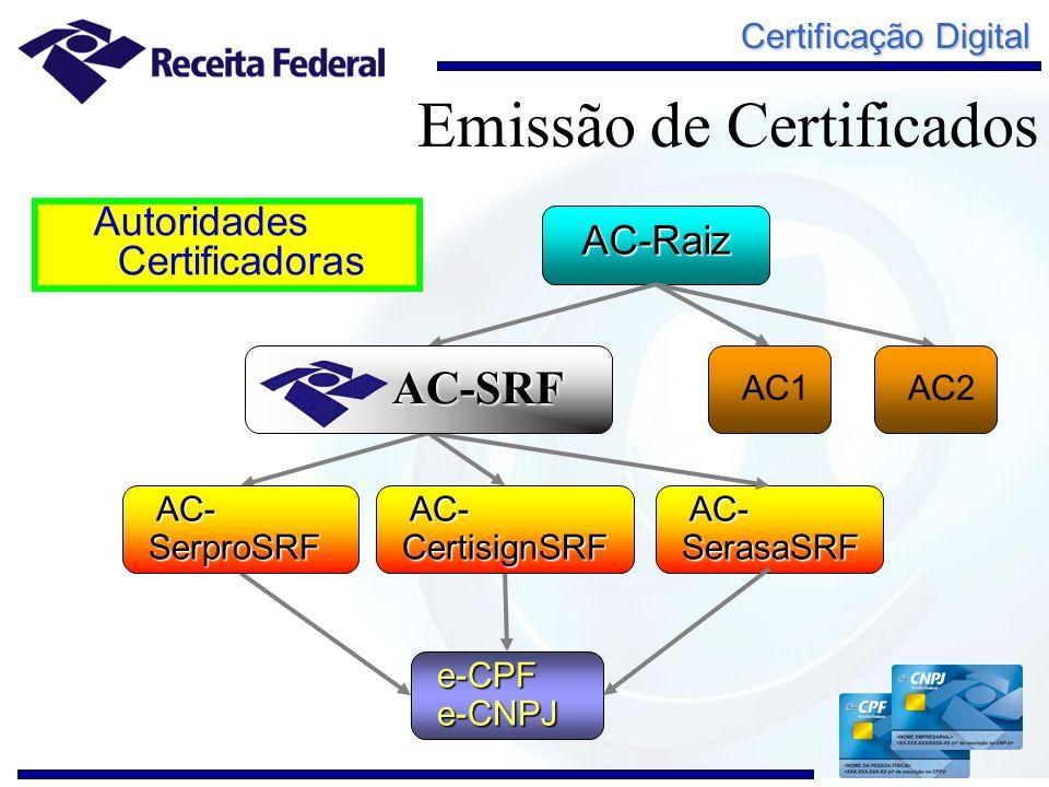 Certificação Digital AC-Raiz Autoridades Certificadoras e-CPFe-CNPJ AC- SerproSRF AC- SerproSRF AC- CertisignSRF AC- CertisignSRF AC1 AC2 AC- SerasaSR