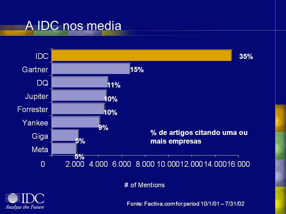 Fonte: Factiva.com for period 10/1/01 – 7/31/02 % de artigos citando uma ou mais empresas A IDC nos media 35% 15% 11% 10% 9% 5%