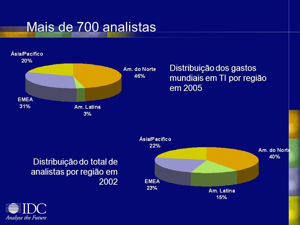 Distribuição dos gastos mundiais em TI por região em 2005 Mais de 700 analistas Distribuição do total de analistas por região em 2002