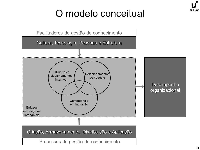13 O modelo conceitual Cultura, Tecnologia, Pessoas e Estrutura Criação, Armazenamento, Distribuição e Aplicação Facilitadores de gestão do conhecimento Processos de gestão do conhecimento Estruturas e relacionamentos internos Competência em inovação Relacionamentos de negócio Desempenho organizacional Ênfases estratégicas intangíveis