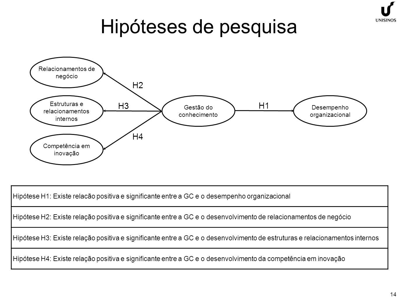 14 Hipóteses de pesquisa Relacionamentos de negócio Estruturas e relacionamentos internos Competência em inovação Gestão do conhecimento Desempenho organizacional H1 H2 H3 H4 Hipótese H1: Existe relacão positiva e significante entre a GC e o desempenho organizacional Hipótese H2: Existe relação positiva e significante entre a GC e o desenvolvimento de relacionamentos de negócio Hipótese H3: Existe relação positiva e significante entre a GC e o desenvolvimento de estruturas e relacionamentos internos Hipótese H4: Existe relação positiva e significante entre a GC e o desenvolvimento da competência em inovação