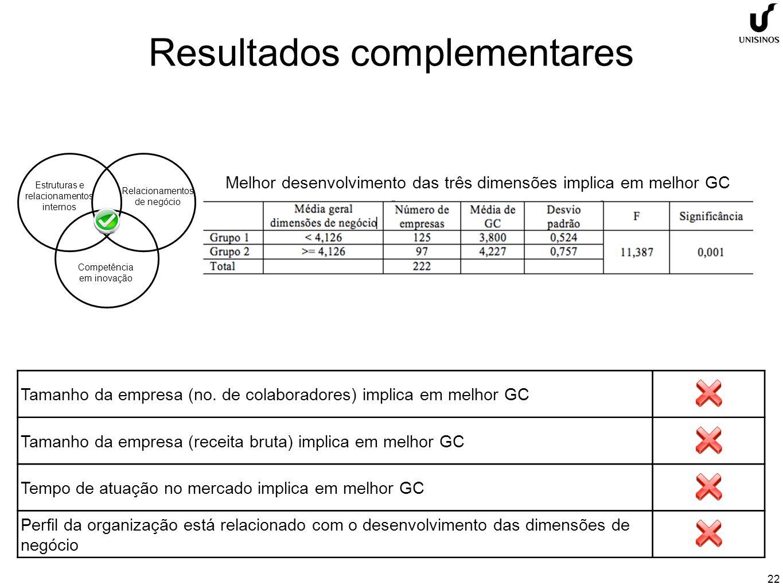 22 Resultados complementares Estruturas e relacionamentos internos Competência em inovação Relacionamentos de negócio Melhor desenvolvimento das três dimensões implica em melhor GC Tamanho da empresa (no.