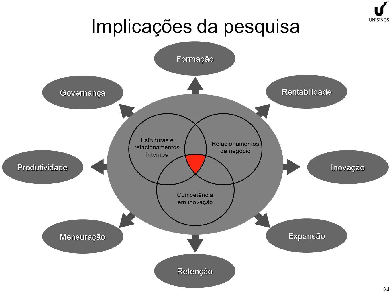 24FormaçãoRetenção InovaçãoProdutividade Rentabilidade Expansão Governança Mensuração Estruturas e relacionamentos internos Competência em inovação Relacionamentos de negócio Implicações da pesquisa