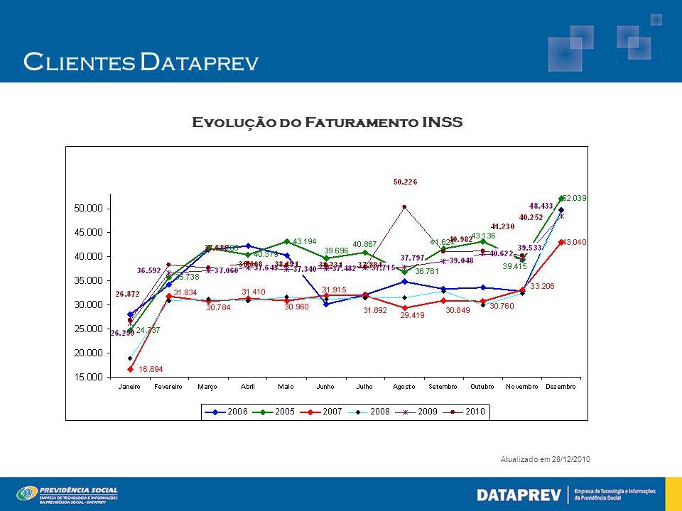 C lientes D ataprev Atualizado em 28/12/2010 Evolução do Faturamento INSS