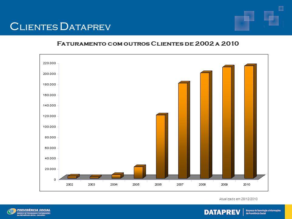 C lientes D ataprev Atualizado em 28/12/2010 Faturamento com outros Clientes de 2002 a 2010