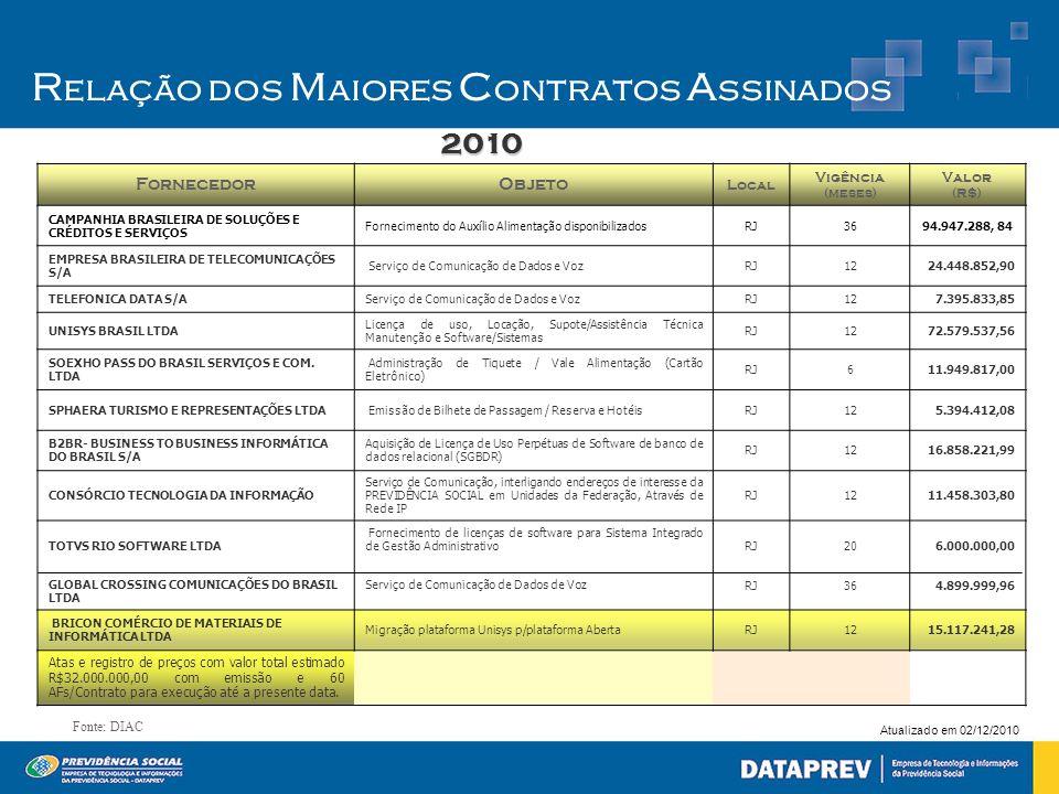 Atualizado em 02/12/2010 FornecedorObjeto Local Vigência (meses) Valor (R$) CAMPANHIA BRASILEIRA DE SOLUÇÕES E CRÉDITOS E SERVIÇOS Fornecimento do Aux