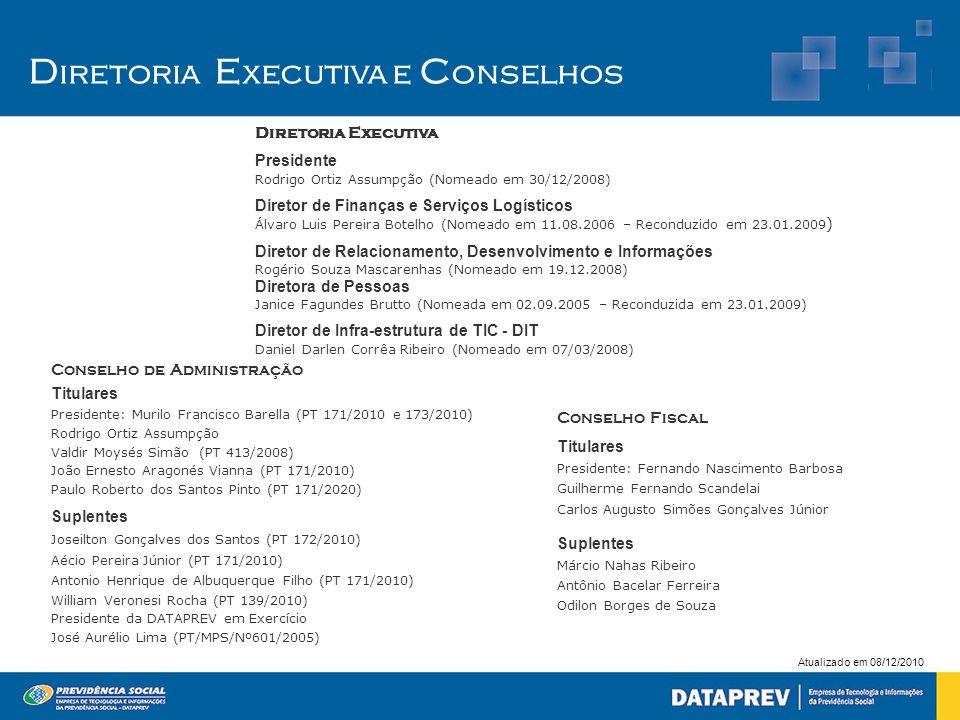Atualizado em 08/12/2010 Diretoria Executiva Presidente Rodrigo Ortiz Assumpção (Nomeado em 30/12/2008) Diretor de Finanças e Serviços Logísticos Álva