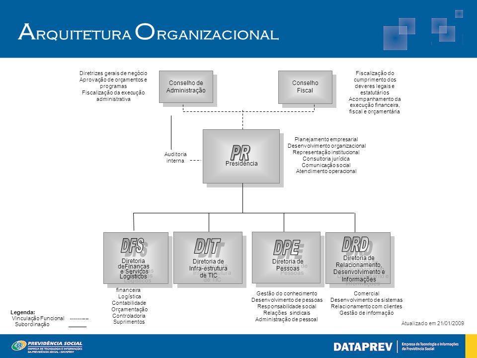 financeira Logística Contabilidade Orçamentação Controladoria Suprimentos Planejamento empresarial Desenvolvimento organizacional Representação instit