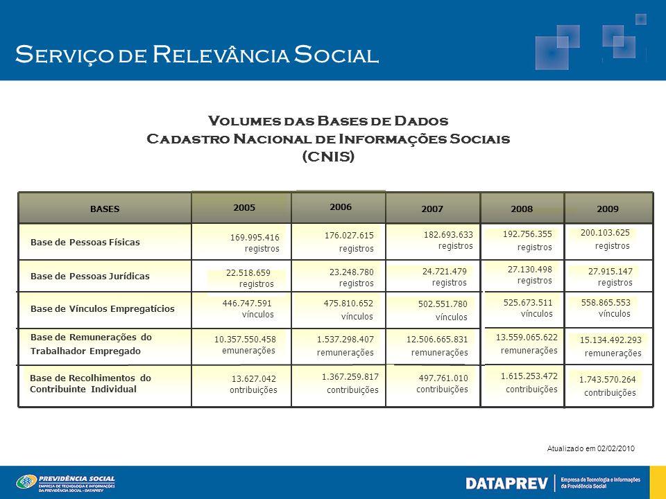 S erviço de R elevância S ocial Volumes das Bases de Dados Cadastro Nacional de Informações Sociais (CNIS) Atualizado em 02/02/2010 1.367.259.817 cont