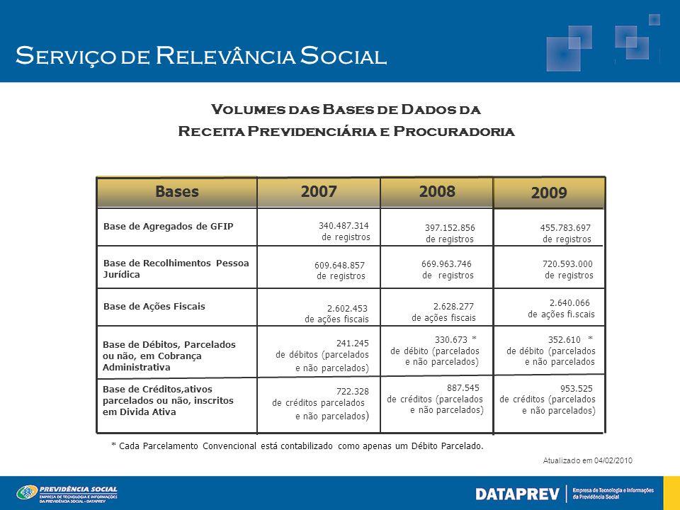 S erviço de R elevância S ocial Volumes das Bases de Dados da Receita Previdenciária e Procuradoria Atualizado em 04/02/2010 2007 722.328 de créditos