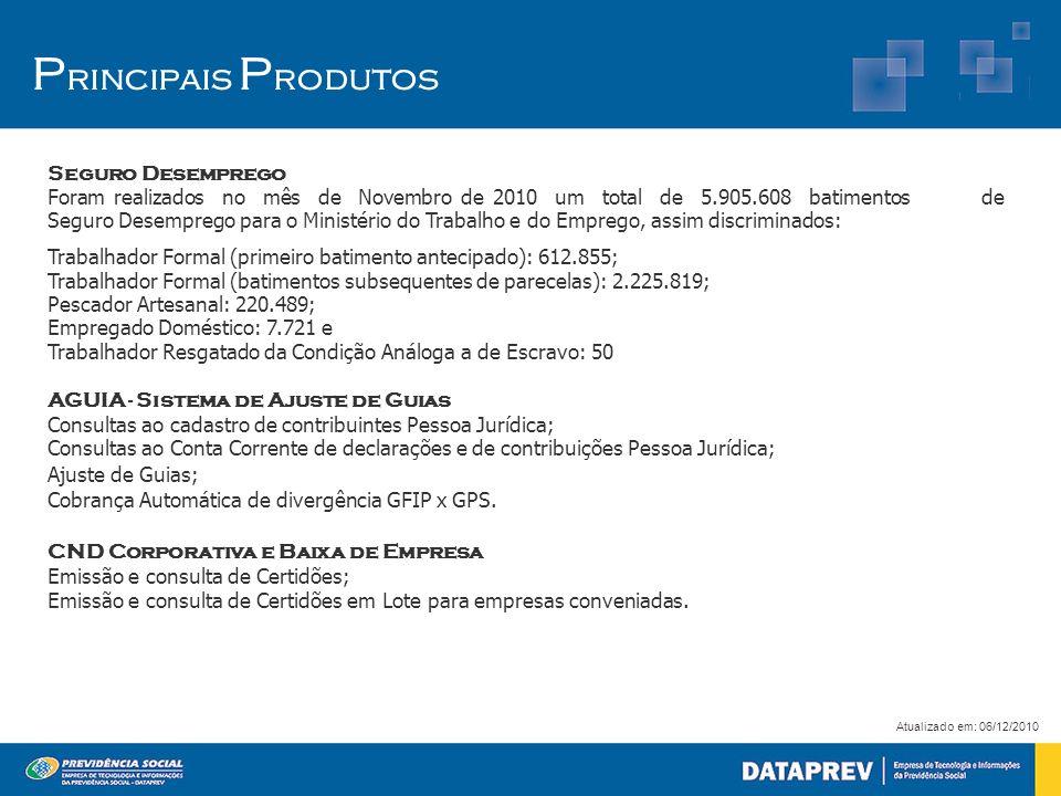 P rincipais P rodutos Seguro Desemprego Foram realizados no mês de Novembro de 2010 um total de 5.905.608 batimentos de Seguro Desemprego para o Minis