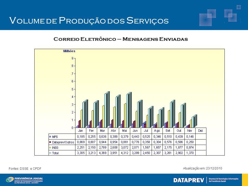 Correio Eletrônico – Mensagens Enviadas Atualização em: 23/12/2010 Fontes: DSSE e CPDF V olume de P rodução dos S erviços