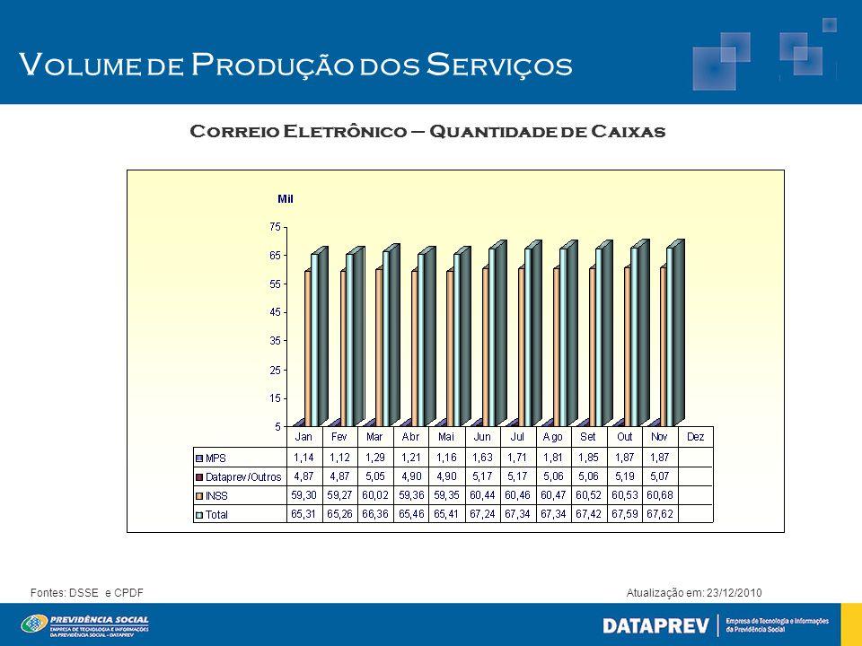 Correio Eletrônico – Quantidade de Caixas Atualização em: 23/12/2010Fontes: DSSE e CPDF