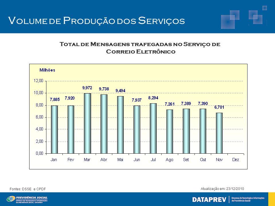 Total de Mensagens trafegadas no Serviço de Correio Eletrônico Atualização em: 23/12/2010 Fontes: DSSE e CPDF V olume de P rodução dos S erviços