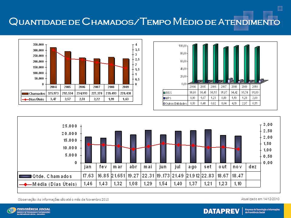 Atualizado em 14/12/2010 Observação: As informações são até o mês de Novembro 2010 Q uantidade de C hamados/ T empo M édio de a tendimento