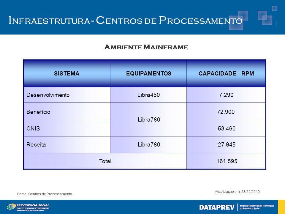 Ambiente Mainframe Fonte: Centros de Processamento Atualização em: 23/12/2010 I nfraestrutura - C entros de P rocessamento SISTEMAEQUIPAMENTOSCAPACIDA