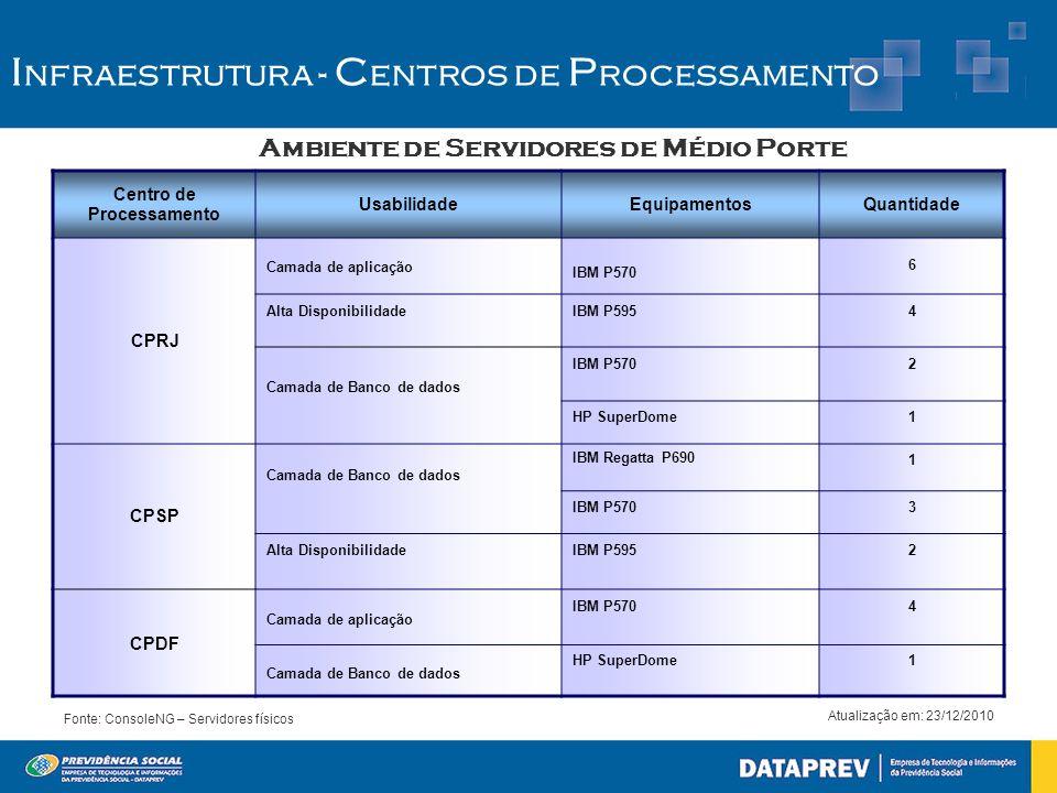 Ambiente de Servidores de Médio Porte I nfraestrutura - C entros de P rocessamento Fonte: ConsoleNG – Servidores físicos Atualização em: 23/12/2010 Ce
